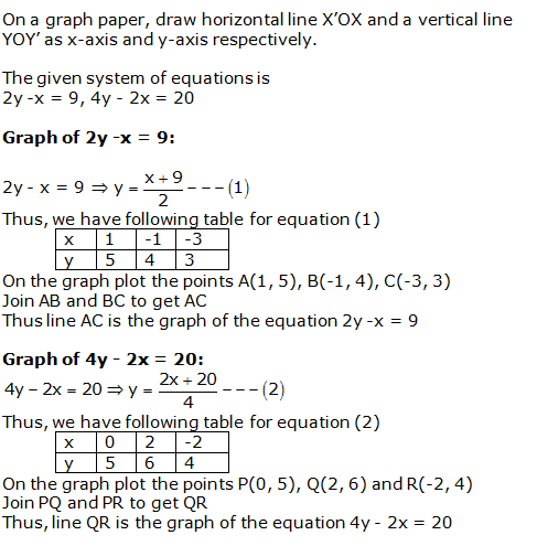 RS Aggarwal Solutions Class 10 Chapter 3 Linear equations in two variables 26.1