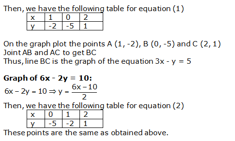 RS Aggarwal Solutions Class 10 Chapter 3 Linear equations in two variables 27.2