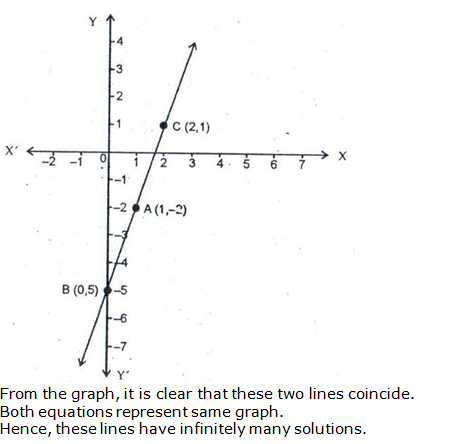 RS Aggarwal Solutions Class 10 Chapter 3 Linear equations in two variables 27.3