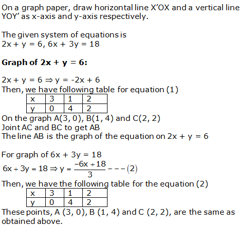 RS Aggarwal Solutions Class 10 Chapter 3 Linear equations in two variables 28.1