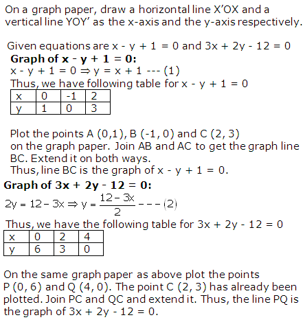 RS Aggarwal Solutions Class 10 Chapter 3 Linear equations in two variables 3.1