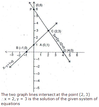 RS Aggarwal Solutions Class 10 Chapter 3 Linear equations in two variables 3.2