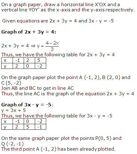 RS Aggarwal Solutions Class 10 Chapter 3 Linear equations in two variables 4.1