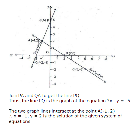 RS Aggarwal Solutions Class 10 Chapter 3 Linear equations in two variables 4.2