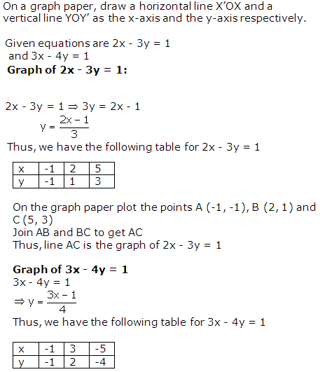 RS Aggarwal Solutions Class 10 Chapter 3 Linear equations in two variables 5.1