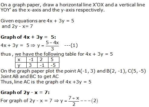 RS Aggarwal Solutions Class 10 Chapter 3 Linear equations in two variables 6.1