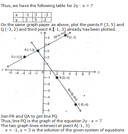 RS Aggarwal Solutions Class 10 Chapter 3 Linear equations in two variables 6.2