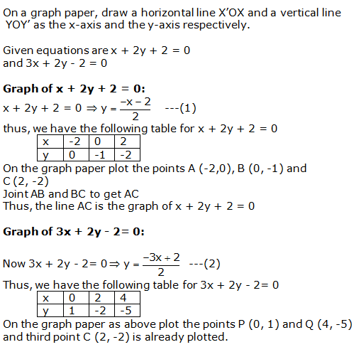RS Aggarwal Solutions Class 10 Chapter 3 Linear equations in two variables 7.1