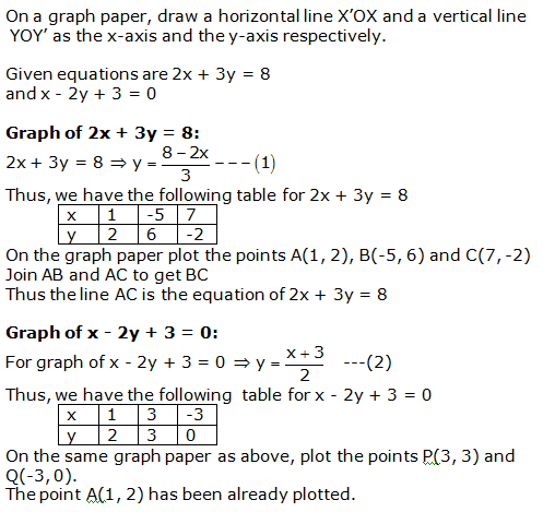 RS Aggarwal Solutions Class 10 Chapter 3 Linear equations in two variables 8.1