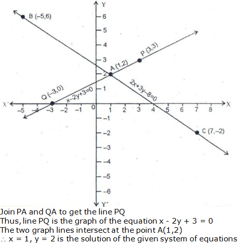 RS Aggarwal Solutions Class 10 Chapter 3 Linear equations in two variables 8.2