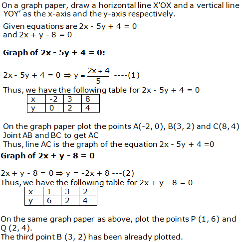 RS Aggarwal Solutions Class 10 Chapter 3 Linear equations in two variables 9.1