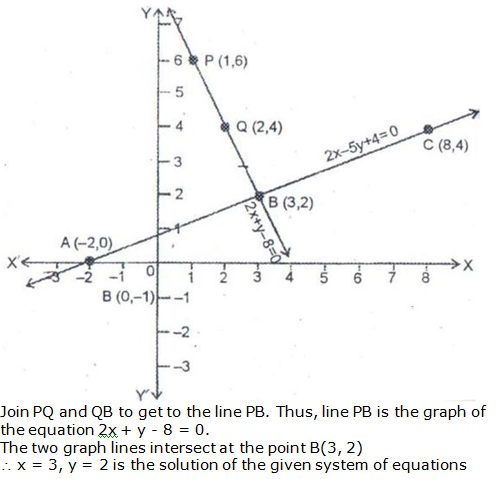 RS Aggarwal Solutions Class 10 Chapter 3 Linear equations in two variables 9.2