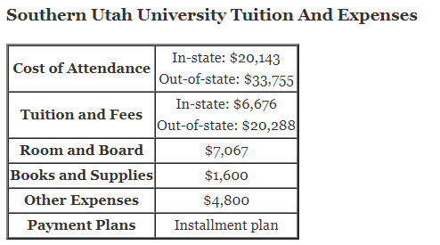 https://www.aplustopper.com/wp-content/uploads/2018/07/Southern-Utah-University-Tuition.png