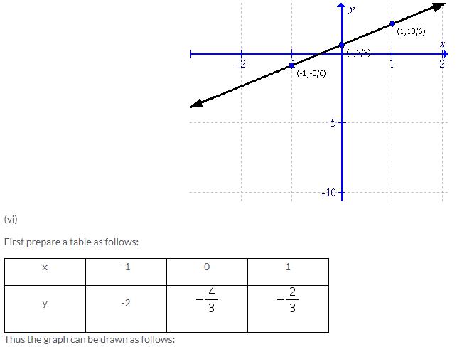 Selina Concise Mathematics Class 9 ICSE Solutions Co-ordinate Geometry image - 82