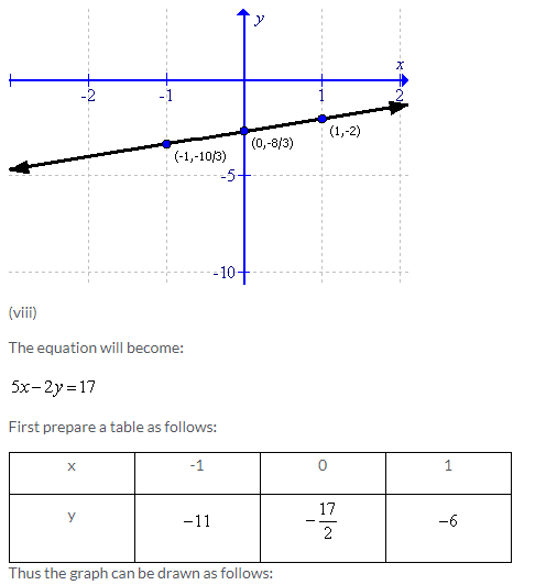 Selina Concise Mathematics Class 9 ICSE Solutions Co-ordinate Geometry image - 83