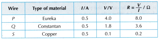 Type of Material Affect Resistance Experiment 1