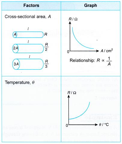 factors that affect the resistance 1