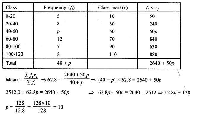 ML Aggarwal Class 10 Solutions for ICSE Maths Chapter 23 Measures of Central Tendency Chapter Test Q11.2