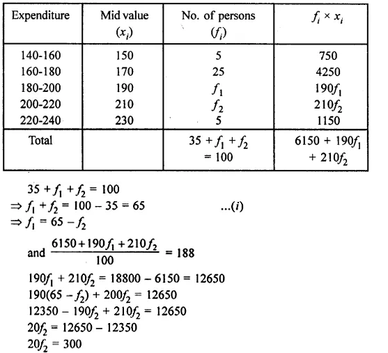 ML Aggarwal Class 10 Solutions for ICSE Maths Chapter 23 Measures of Central Tendency Chapter Test Q12.2