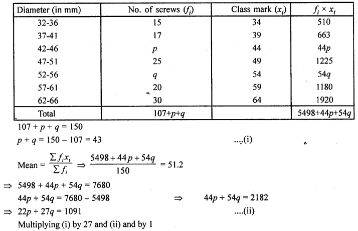 ML Aggarwal Class 10 Solutions for ICSE Maths Chapter 23 Measures of Central Tendency Chapter Test Q13.2