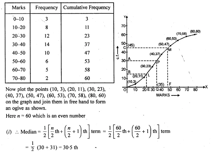 ML Aggarwal Class 10 Solutions for ICSE Maths Chapter 23 Measures of Central Tendency Chapter Test Q21.2