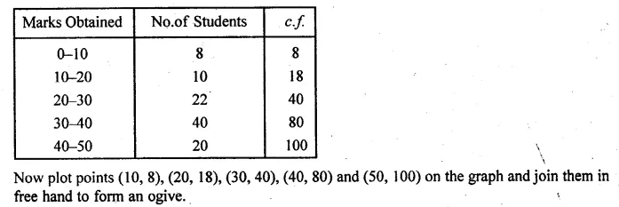 ML Aggarwal Class 10 Solutions for ICSE Maths Chapter 23 Measures of Central Tendency Chapter Test Q22.2
