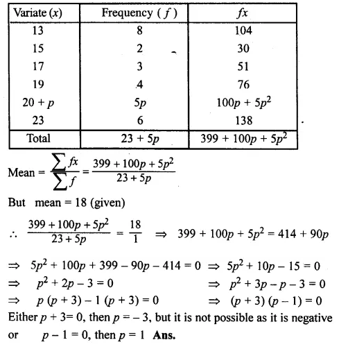 ML Aggarwal Class 10 Solutions for ICSE Maths Chapter 23 Measures of Central Tendency Chapter Test Q8.2