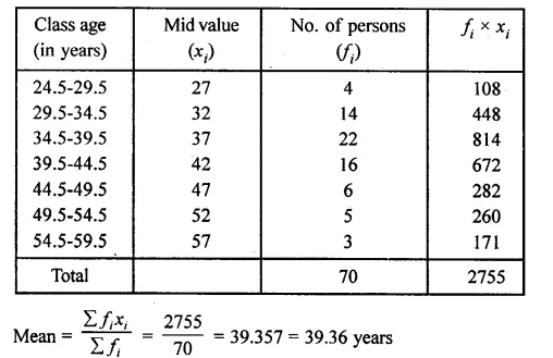 ML Aggarwal Class 10 Solutions for ICSE Maths Chapter 23 Measures of Central Tendency Chapter Test Q9.2