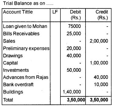 Plus One Accountancy Improvement Question Paper Say 2018, 12
