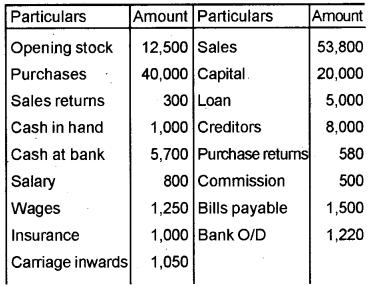 Plus One Accountancy Improvement Question Paper Say 2018, 15