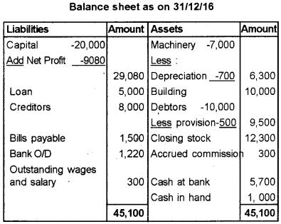 Plus One Accountancy Improvement Question Paper Say 2018, 18