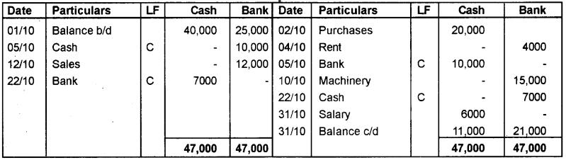 Plus One Accountancy Improvement Question Paper Say 2018, 7