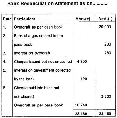 Plus One Accountancy Model Question Paper 1, 11