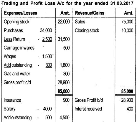 Plus One Accountancy Model Question Paper 1, 14