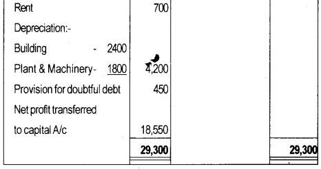 Plus One Accountancy Model Question Paper 1, 15