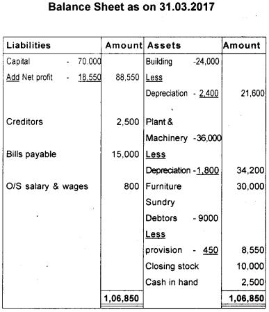 Plus One Accountancy Model Question Paper 1, 16