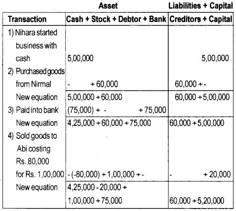 Plus One Accountancy Model Question Paper 1, 2