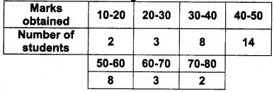 Plus One Maths Improvement Question Paper Say 2018, 24