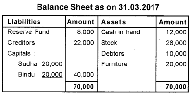 Plus Two Accountancy Previous Year Question Paper March 2018, 7
