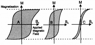 Plus Two Physics Model Question Papers Paper 1, 1