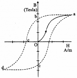 Plus Two Physics Previous Year Question Paper March 2018, 19