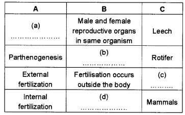 Plus Two Botany Chapter Wise Questions and Answers Chapter 1 Reproduction in Organisms 2M Q42