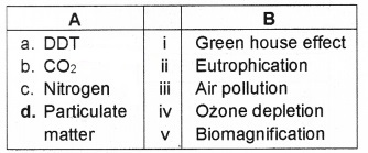 Plus Two Botany Chapter Wise Questions and Answers Chapter 8 Environmental Issues 2M Q35
