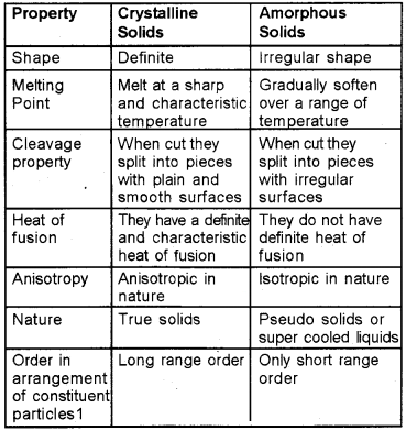 Plus Two Chemistry Notes Chapter 1 The Solid State 1.