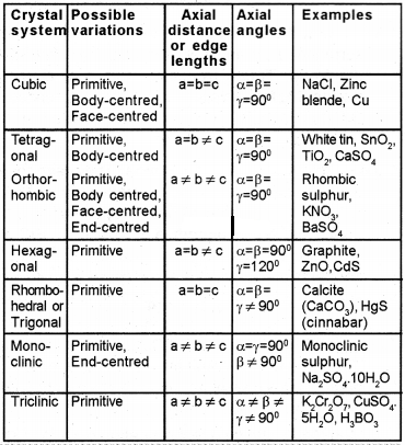 Plus Two Chemistry Notes Chapter 1 The Solid State 3.