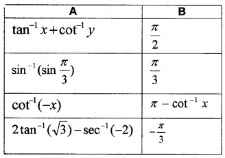 Plus Two Maths Chapter Wise Questions and Answers Chapter 2 Inverse Trigonometric Functions 3M Q4.1