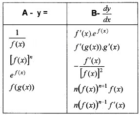 Plus Two Maths Chapter Wise Questions and Answers Chapter 5 Continuity and Differentiability 6M Q10
