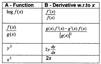 Plus Two Maths Chapter Wise Questions and Answers Chapter 5 Continuity and Differentiability 6M Q5.1