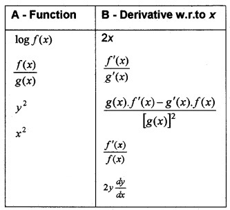 Plus Two Maths Chapter Wise Questions and Answers Chapter 5 Continuity and Differentiability 6M Q5
