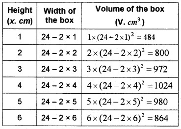 Plus Two Maths Chapter Wise Questions and Answers Chapter 6 Application of Derivatives 6M Q11.1